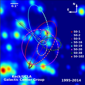 black hole at the center of milkyway